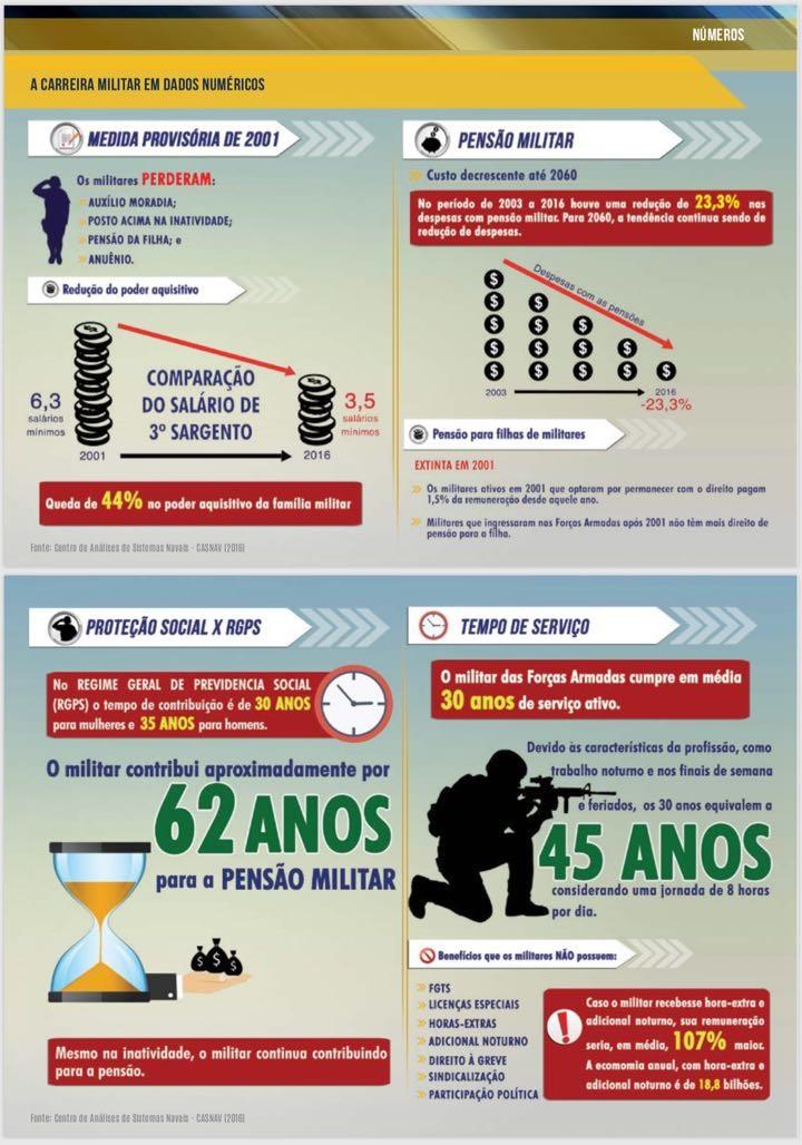 A carreira militar em números