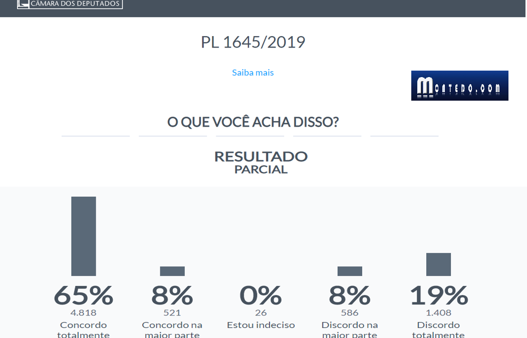 Ampla maioria: segundo enquete da Câmara, 73% concordam com o PL 1645/19