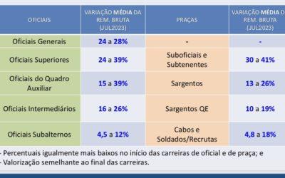 "Major Vitor Hugo responde Freixo, aponta ""falsos dados"" e divulga tabelas do Projeto de Lei dos militares"