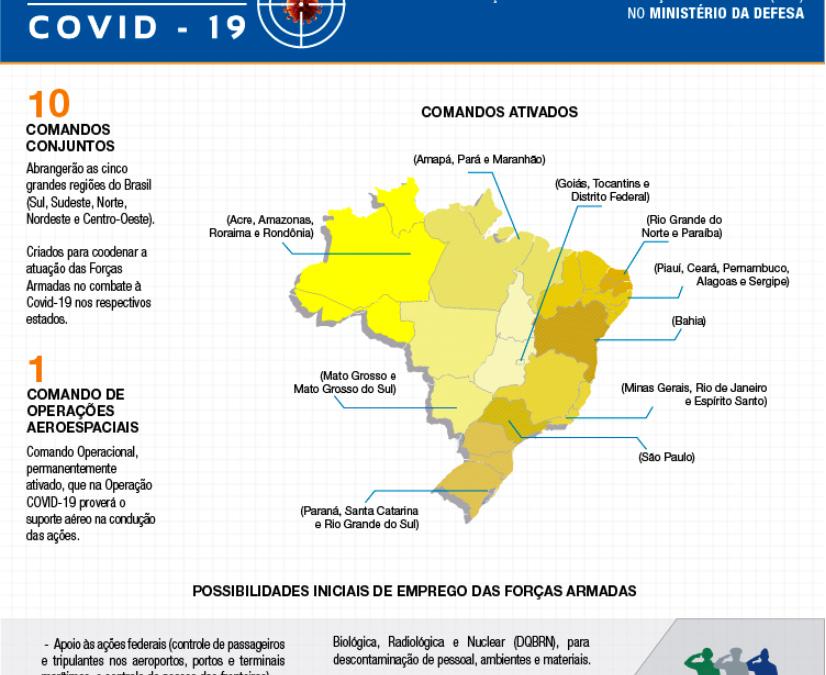 Defesa ativa centro de operações para combate à COVID-19