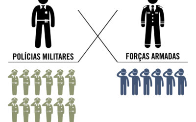 Proporcionalmente, PM tem o dobro de praças do que as Forças Armadas
